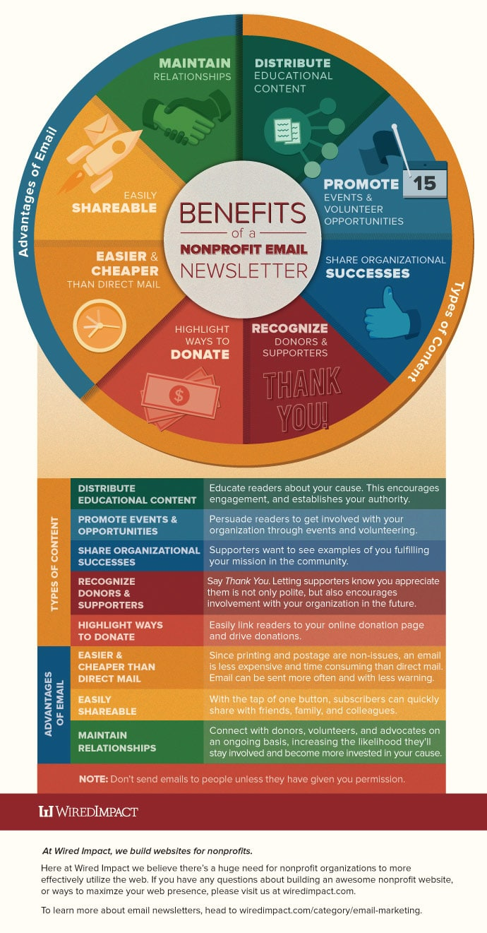 Benefits of Nonprofit Email Newsletter Infographic